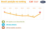 World Giving Index 2015 mostra pouco avanço no Brasil